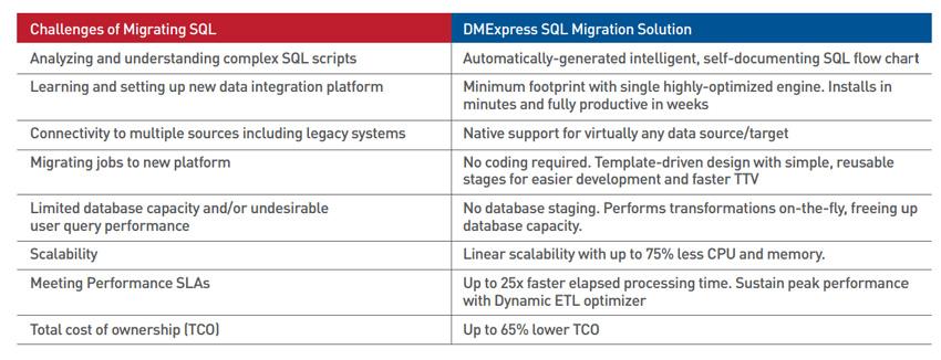DMEXPRESS TUTORIAL PDF
