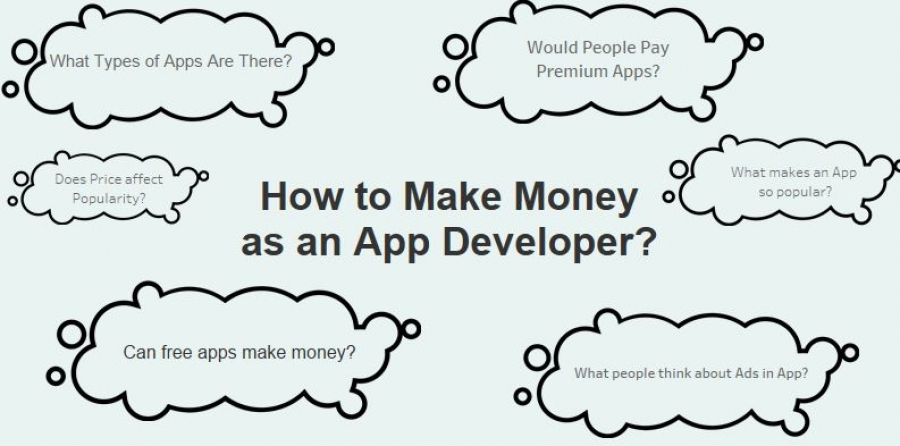 How do App Developers make money?