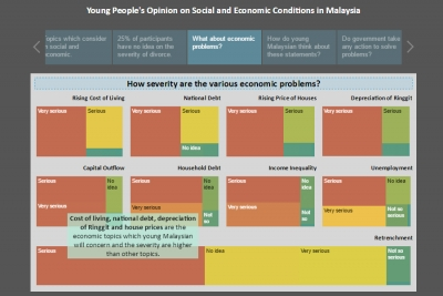 Survey Analysis - Young Malaysian's Opinion on Social and Economic Conditions in Malaysia