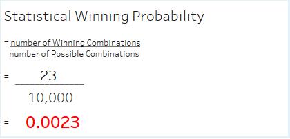 Winning a Sports Toto 4D Lottery